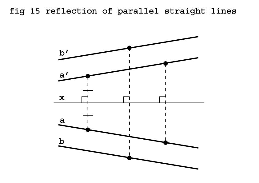 reflection of parallel straight line