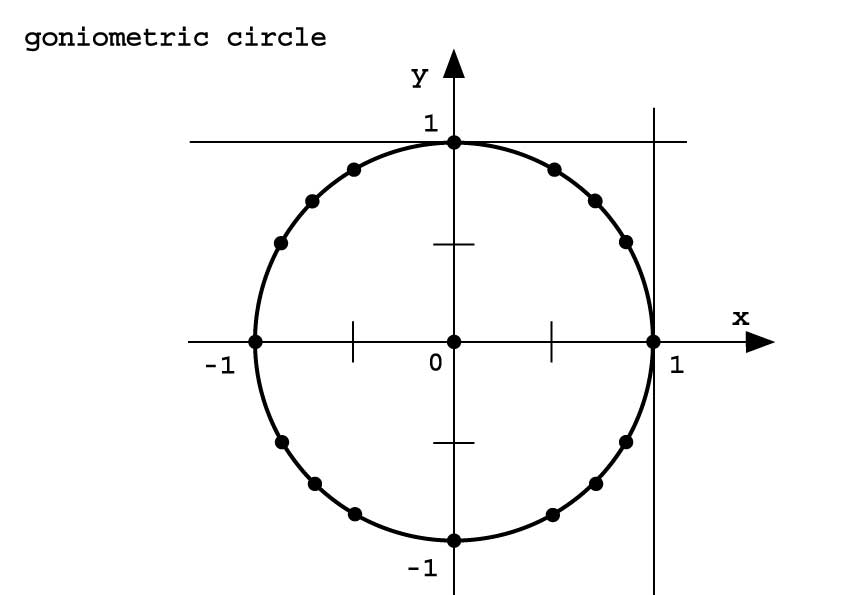 Re-usable drawing of goniometric circle, use with pinboard or Wikki Stix.